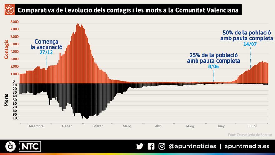 Comparativa de l'evolució dels contagis i les morts a la Comunitat Valenciana