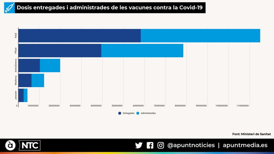 Dosis entregades i administrades de les vacunes contra la Covid-19 a 02-07-21