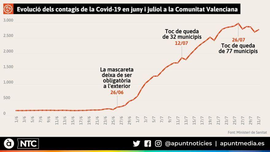 Evolució dels contagis de la Covid-19 en juny i juliol