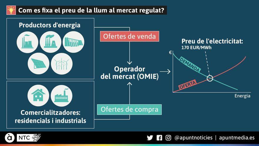Com es fixa el preu de la llum al mercat regulat?